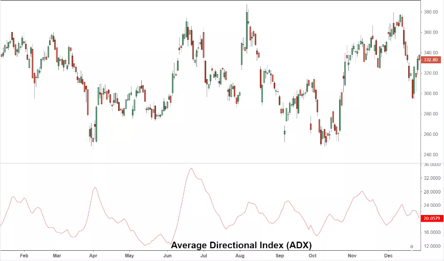 Average directional index forex